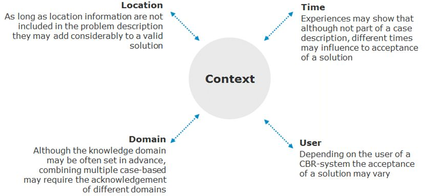 6.: Examples of context knowledge use (Hundt et al., 2014 ...