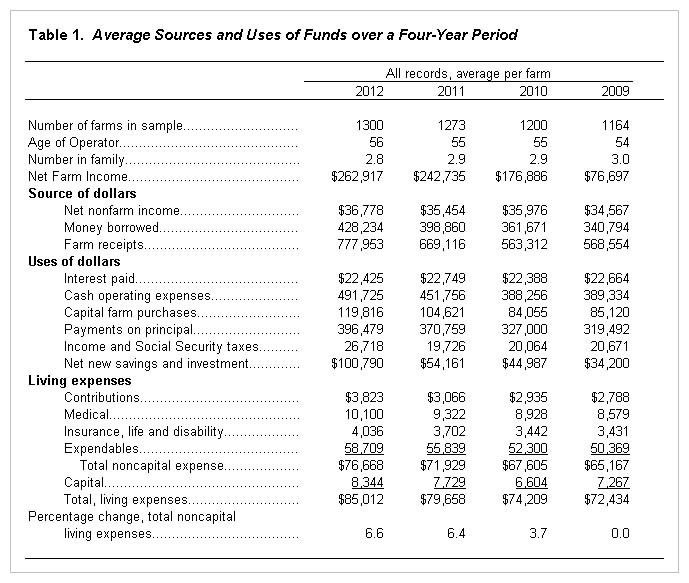 Farm and Family Living Income and Expenses for 2012 | farmdocdaily ...