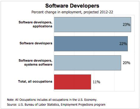 Software engineering at large tech-firms - 80,000 Hours