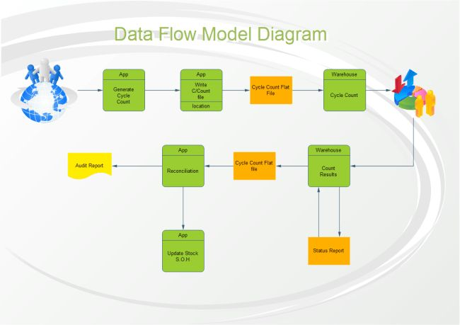 Reservation Data Flow Model | Free Reservation Data Flow Model ...