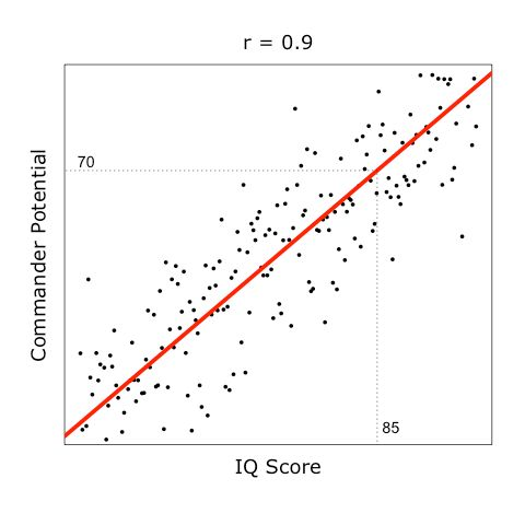 How Would Linear Regression Be Described and Explained in Layman's ...