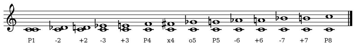 Recognize Intervals with Consonance and Dissonance