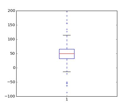 pylab_examples example code: boxplot_demo.py — Matplotlib 1.4.1 ...