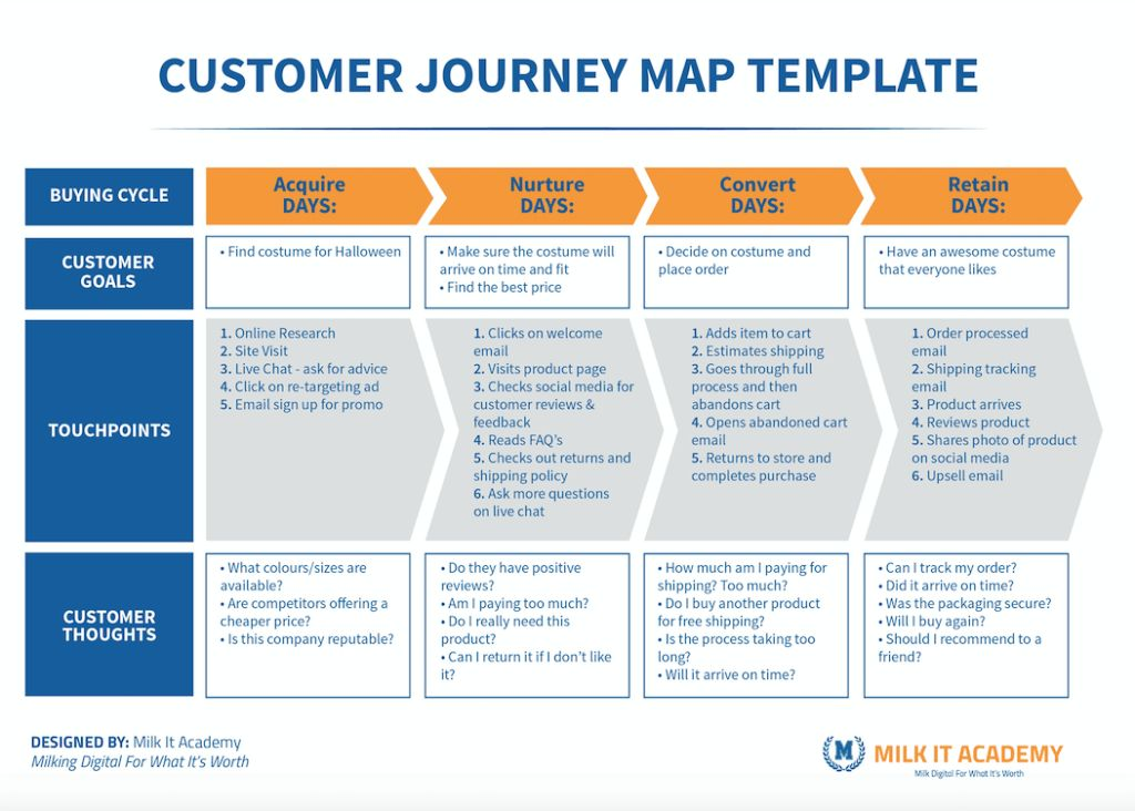Mapping Your Customer Journey - Capturing the Complete Customer ...