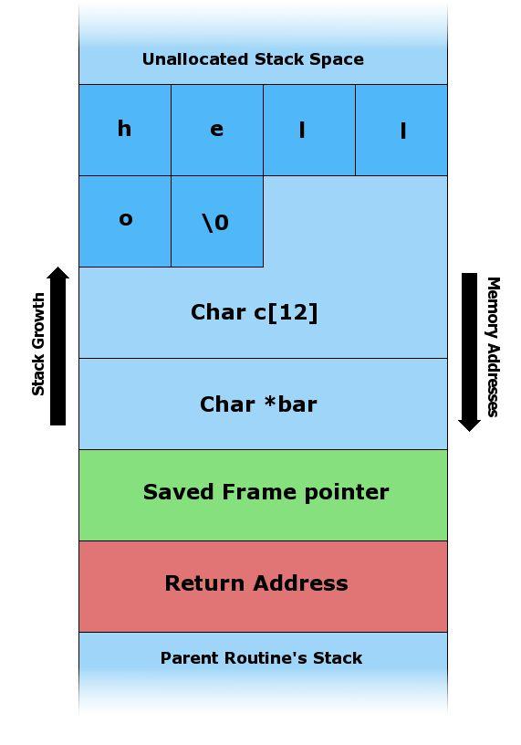 Stack buffer overflow - Wikipedia