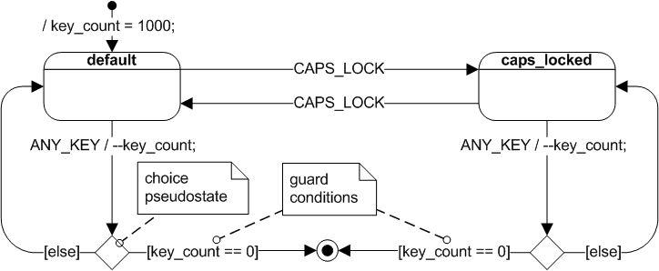 UML state machine - Wikipedia