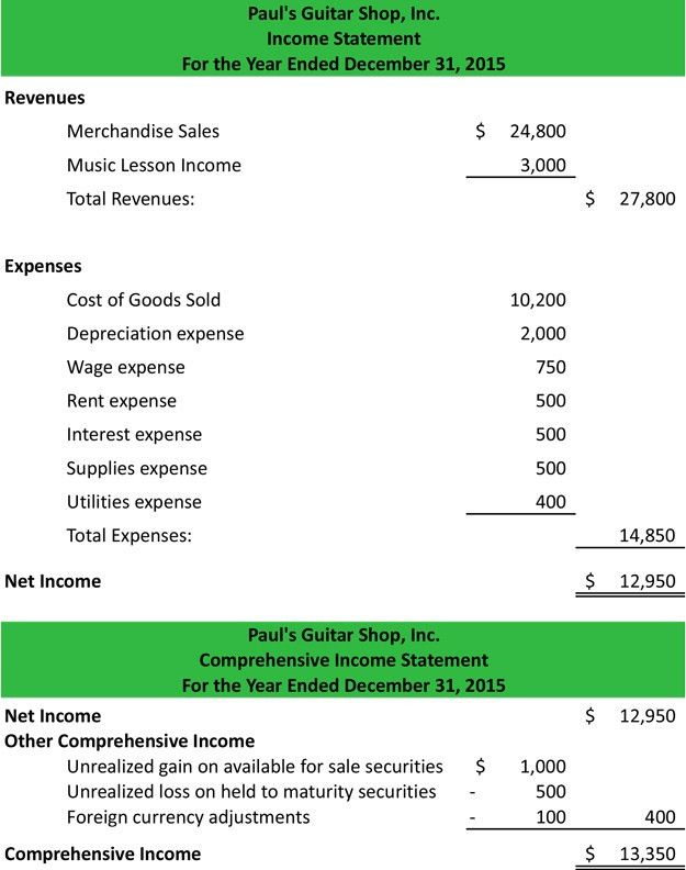 Other Comprehensive Income Statement | Example