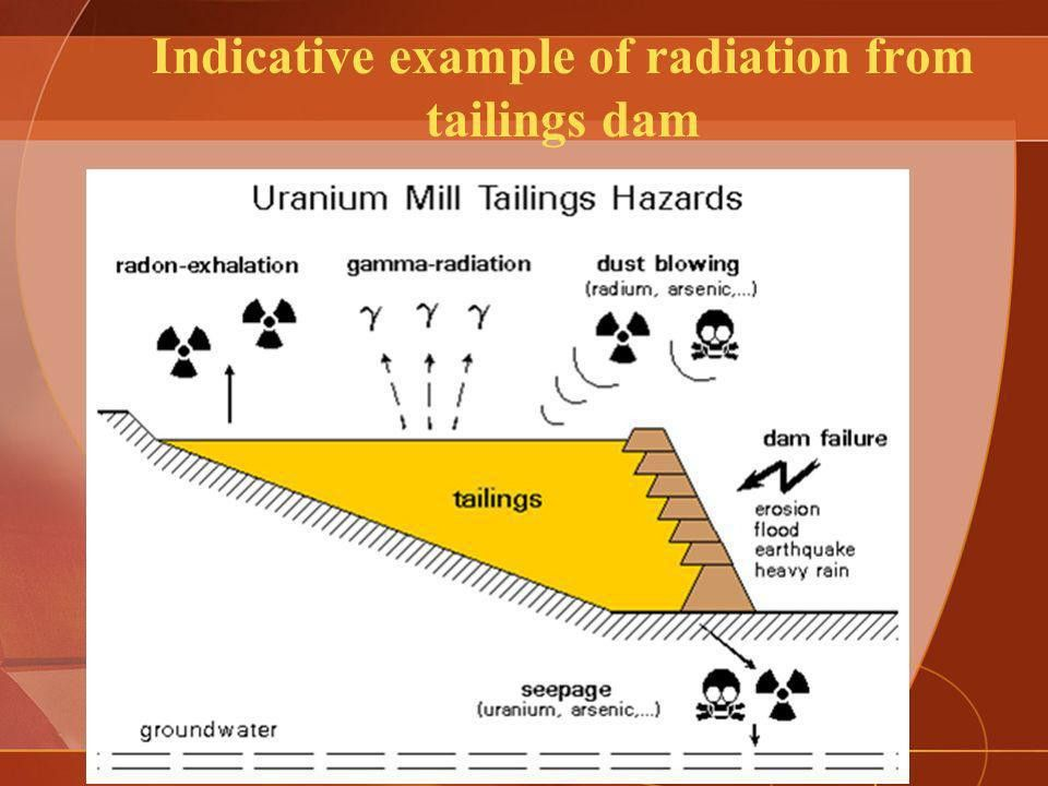 Uranium & Health: radiation and mining - ppt download