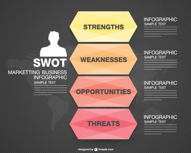 Swot Analysis Template Vectors, Photos and PSD files | Free Download