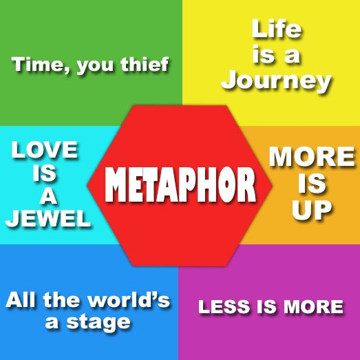 Metaphor - Definition, Uses, Differences, Types & Examples ...