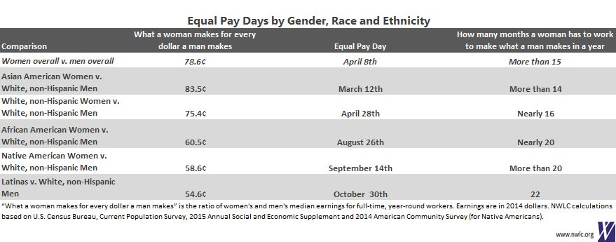 Equal Pay Days by Gender, Race, and Ethnicity - NWLC