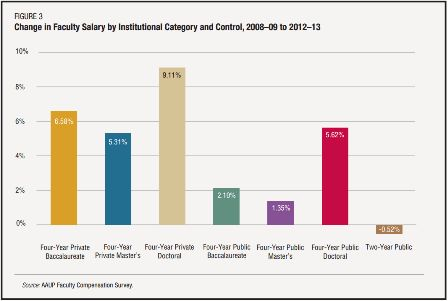 AAUP: Full-time faculty salaries up 2.2 percent this year