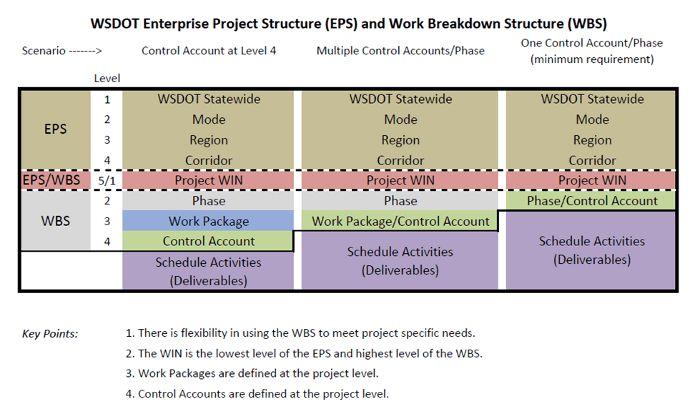 WSDOT - Planning