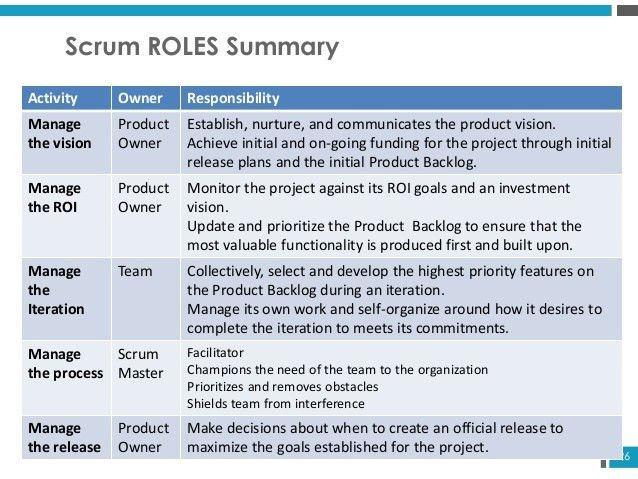 Critical 5 to succeed as agile product manager using scrum