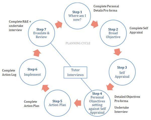 Personal development planning and e-portfolios   Jisc