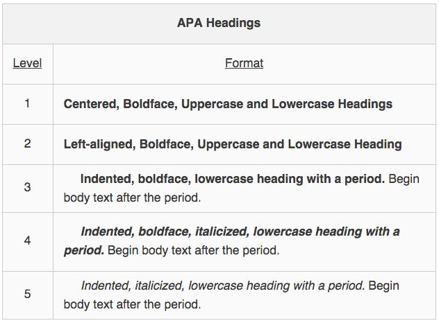 APA: Structure and Formatting of Specific Elements | Boundless Writing