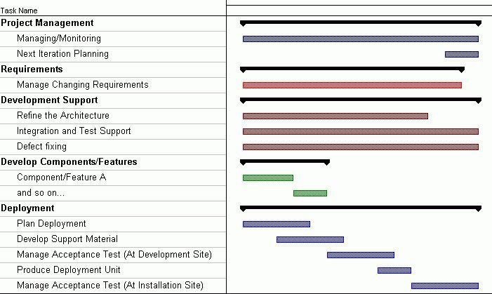 Sample Iteration Plan: Transition Phase
