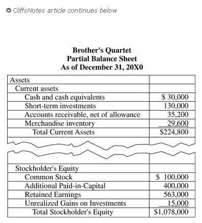 Balance Sheet: Classification, Valuation
