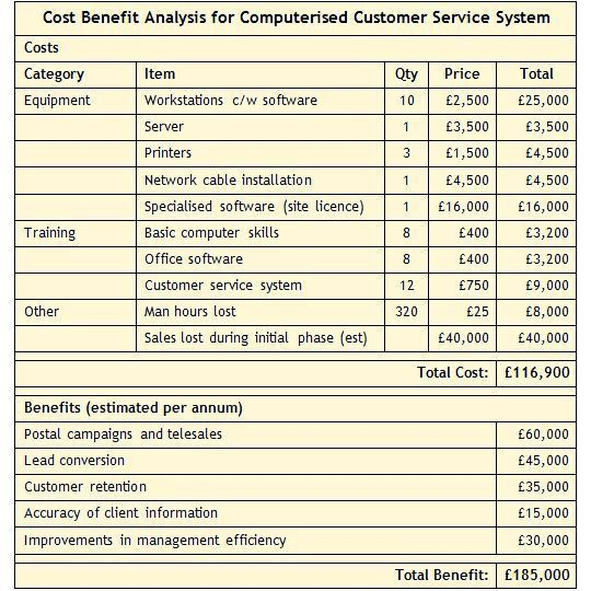cost benefit analysis example - Google Search | Business | Pinterest