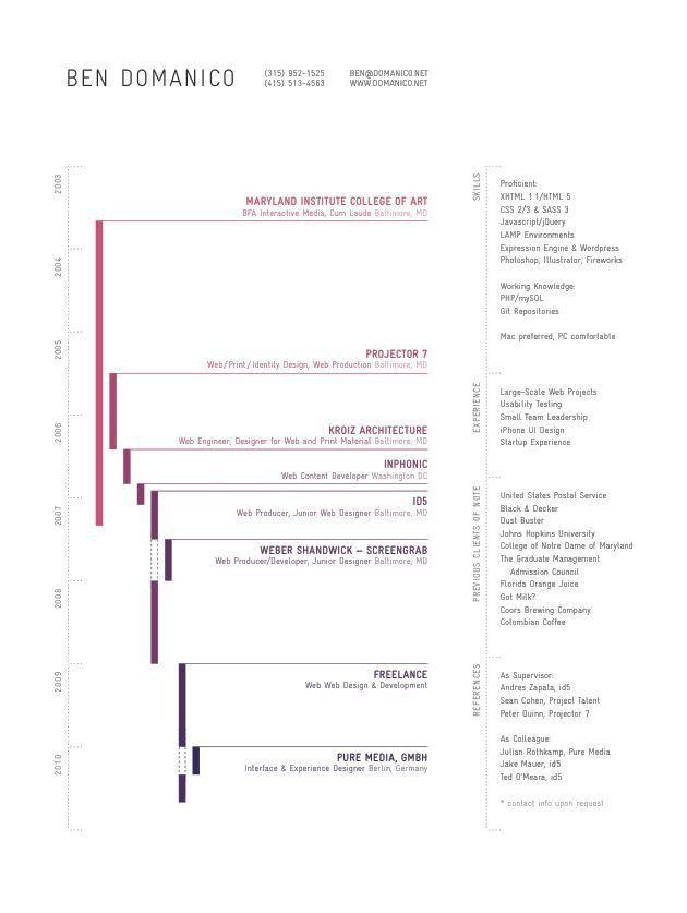 8 best Timeline & Chronology images on Pinterest | Timeline design ...
