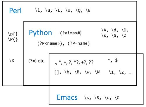 Comparing regular expressions in Perl, Python, and Emacs