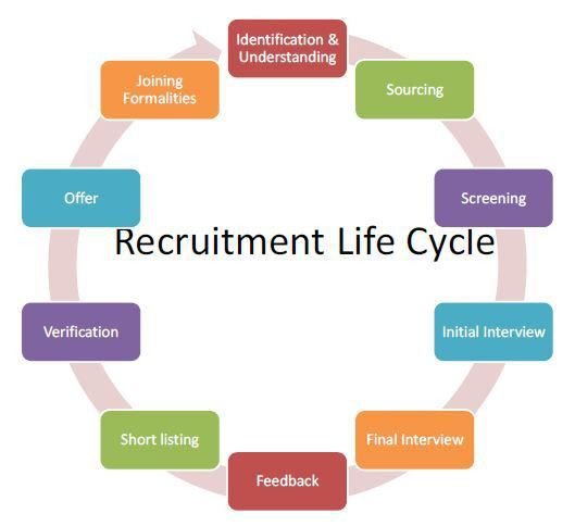 Understanding the Recruitment Life Cycle | Ramesh Busavalla ...
