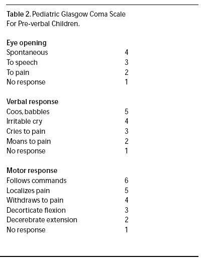 Pediatric Glasgow Coma Scale For Pre verbal Children Emegency medicine  Practice_1.JPG
