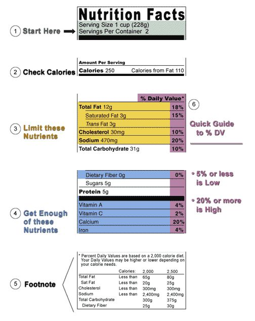 Labeling & Nutrition > How to Understand and Use the Nutrition ...