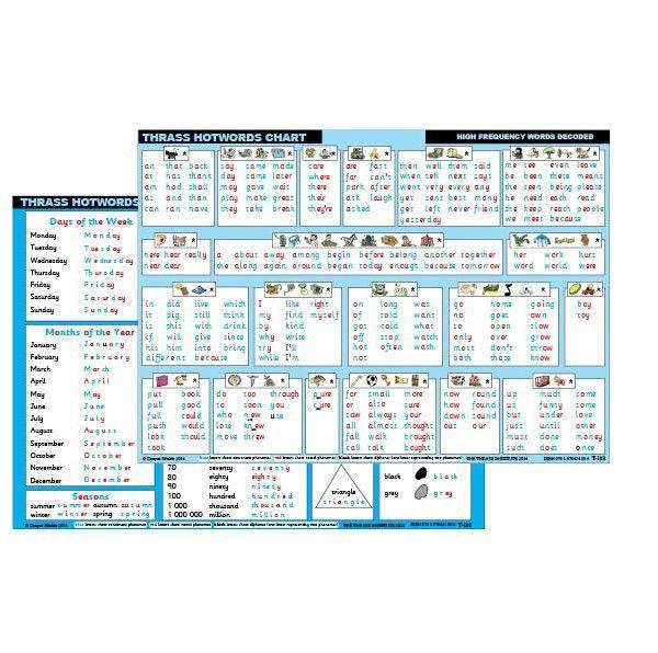 T-188 Hotwords Chart (Desk Size) | Thrass Institute