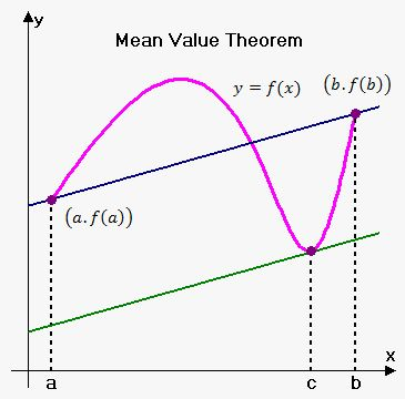 Mean Value Theorem on eMathHelp