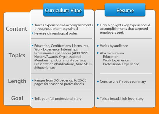 7+ cv vs resume examples - mail clerked