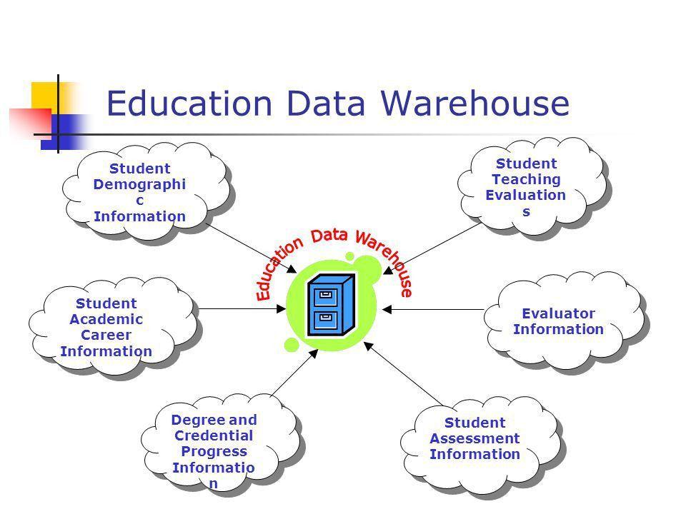Education Data Warehouse Michael D. Eisner College of Education ...