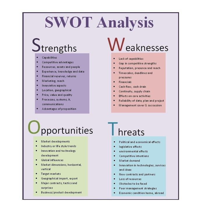 Swot Analysis Template | ossaba.com