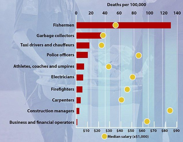 America's deadliest jobs revealed and they're not what you think ...