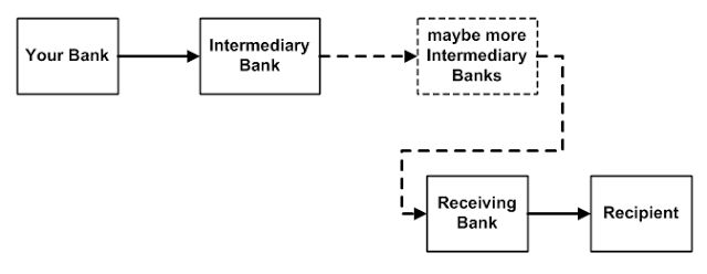 How to Do a Free Wire Transfer
