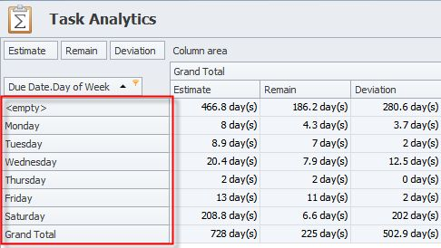 Daily , weekly and monthly status report – try to manage them ...