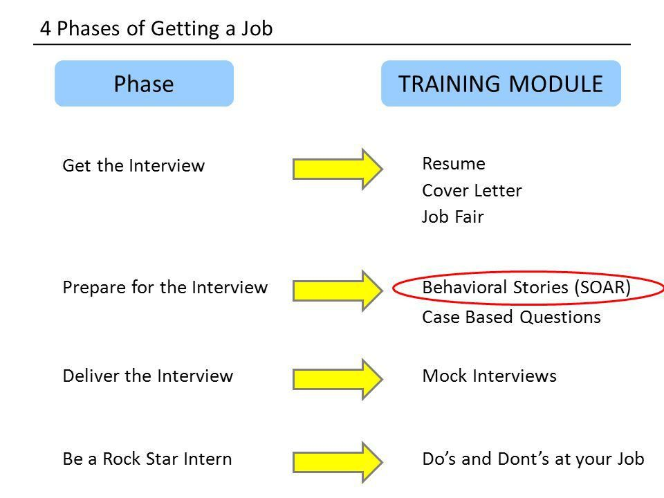 Learn to SOAR with your career Behavioral Interview Techniques ...
