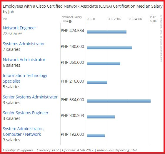 CCNA salary in the Philippines