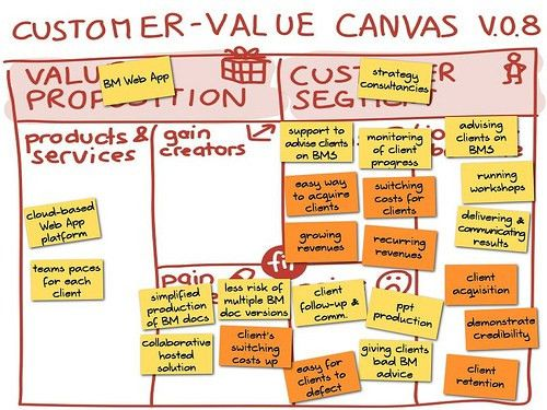 The Customer Value Map v.0.8 - now called Value Proposition Canvas ...