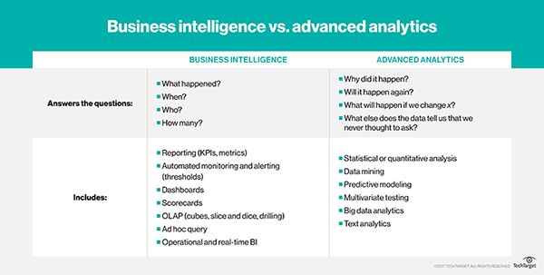 What is business intelligence (BI)? - Definition from WhatIs.com