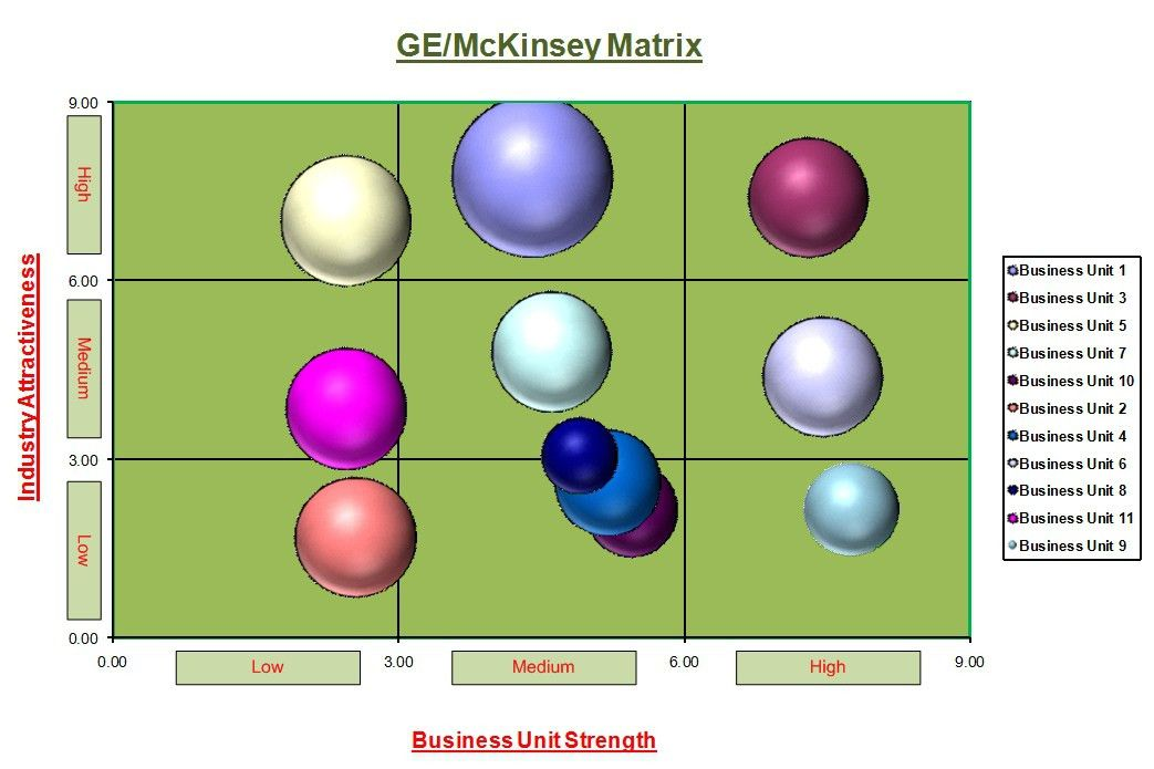 General Electric GE McKinsey Capability strategic planning Matrix ...