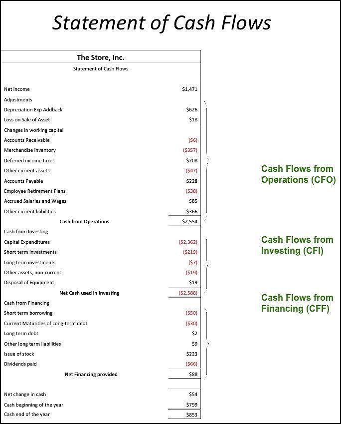 Financial Statements - Green Plus