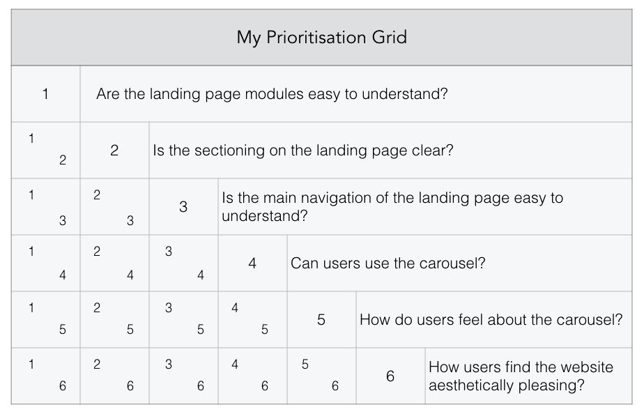 Prioritizing User Test Research Questions | UX Magazine
