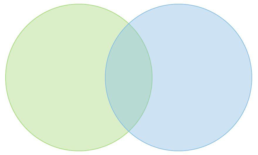 How to Make a Venn Diagram in Word | Lucidchart Blog