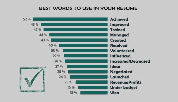top words for resume 20 powerful words to use in a resume now