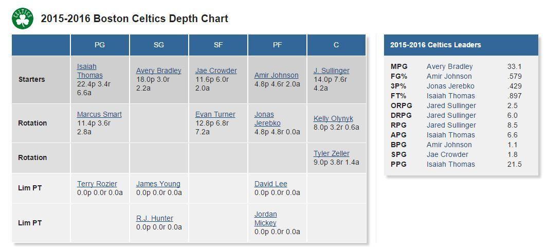 Depth Chart Nba 75 [Template.billybullock.us ]