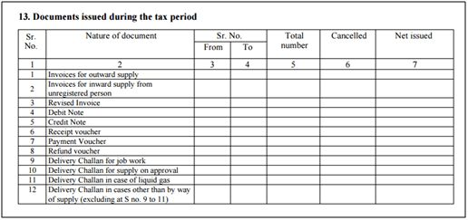 How to file GSTR1 form: Analysis