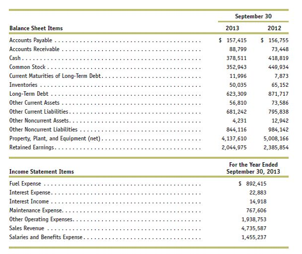 Solved: Preparing a balance sheet and income statement. The acc ...