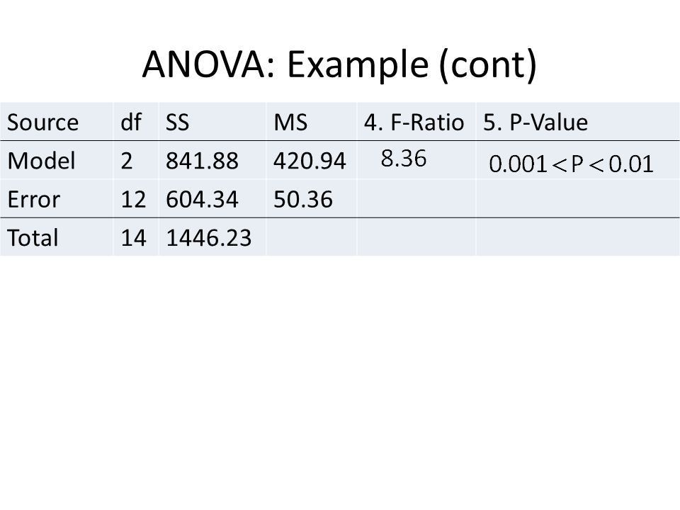 Chapter 9: The Analysis of Variance (ANOVA) - ppt video online ...
