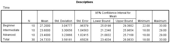 One-way ANOVA in SPSS Statistics - Understanding and reporting the ...